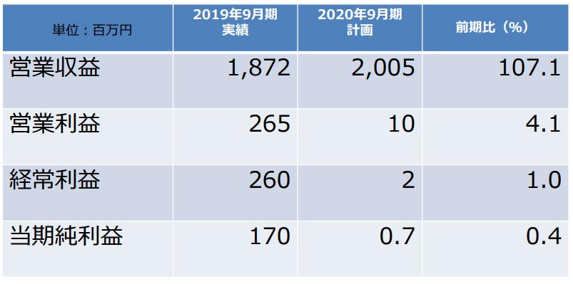 リビン・テクノロジーズ株式会社2020年9月期業績見通し