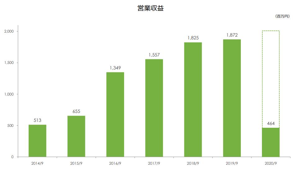 リビンテクノロジーズ営業収益の推移