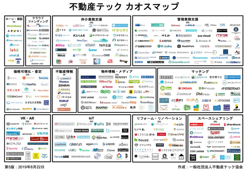 日本の中の不動産テックカオスマップ